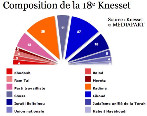 Composition définitive de la Knesset 2009